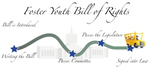 Foster Youth Bill of Rights 2013 v03 MQ FINAL STOP